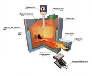 Плазменная печь фирмы «EUROPLASMA» для переработки токсичной золы МСЗ