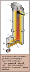Рис. 1. Плазменная шахтная печь для переработки твердых радиоактивных отходов