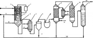 Принципиальная схема плазмохимической установки переработки хлорорганических отходов