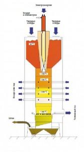 Рис. 3. Реактор-газификатор