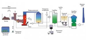 Технологическая схема установки сжигания органических отходов с барабанной вращающейся печью Bamag GmbH (Германия)
