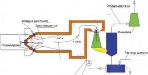 Плазменная переработка пестицидов. Технологическая схема