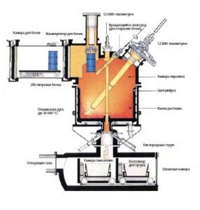 Установка высокотемпературного обезвреживания опасных отходов