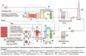 Схема станции огневого обезвреживания твердых, пастообразных и жидких промышленных и медицинских отходов