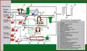 Технологическая схема опытно-промышленной базы