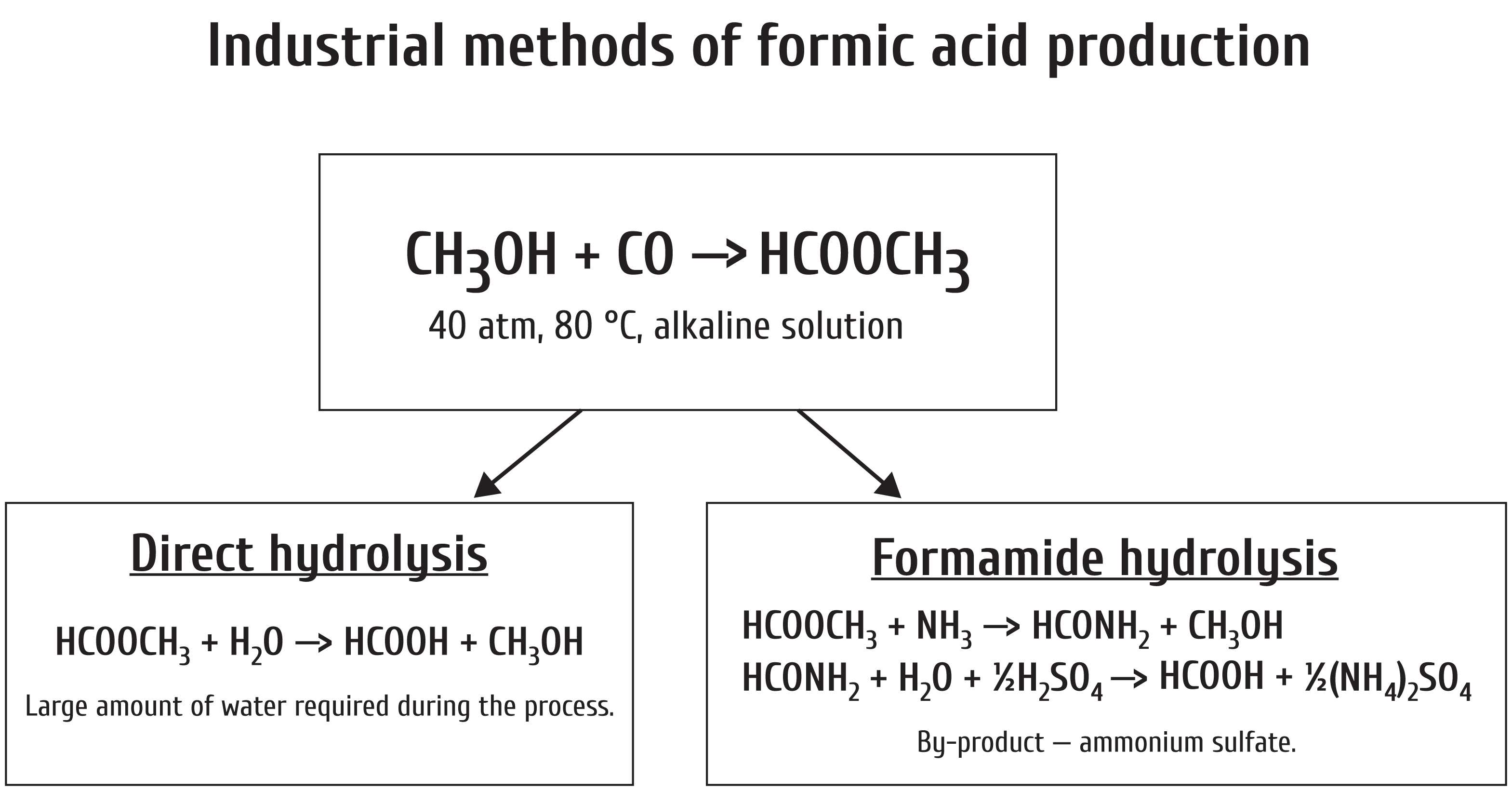 Safe Technologies Industrial Group Formic Acid Production Facilities