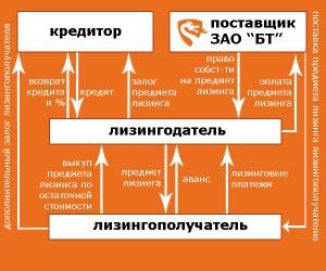 Схема сотрудничества по лизингу